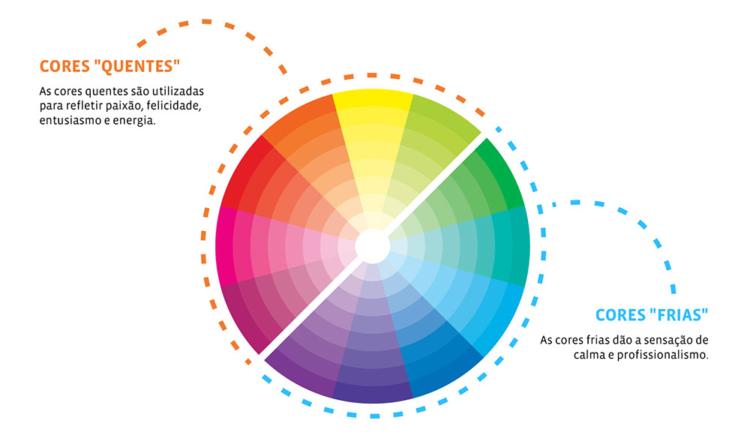 Desvende os aspectos positivos e negativos das cores para a comunicação visual
